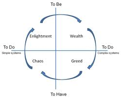 The cycle involves: organization, regression, collapse and recovery