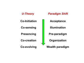 U-Theory versus Paradigm Shift