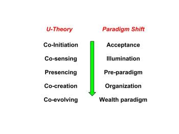 U-Theory versus Paradigm Shift