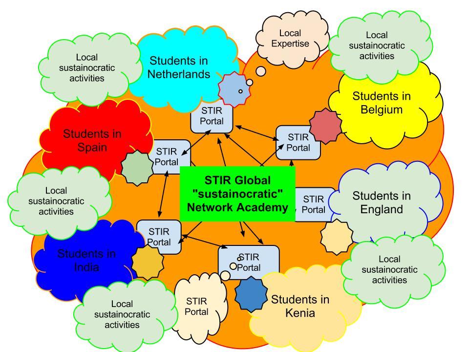 STIR Academy, global sustainocracy