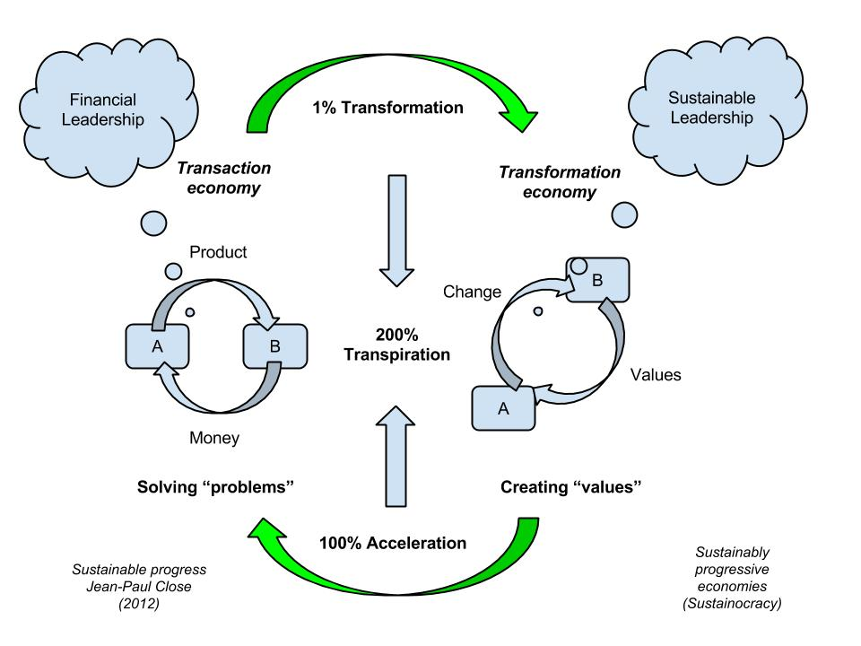 Transactie vers transformation3 (1)