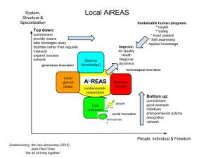 "Top down and bottom up processes come together in AiREAS ""Healthy city"""