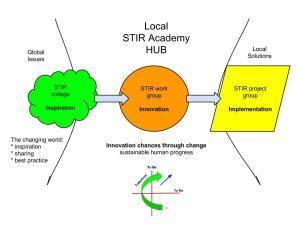 The local STIR Academy HUB