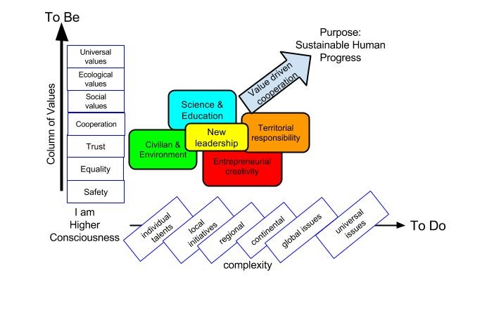 Sustainable progress starts at individual level and expands through value driven cooperation