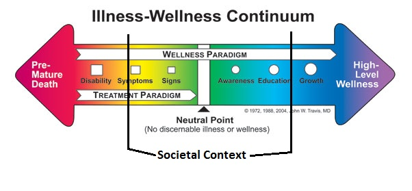 illness-wellnesscontinuum-adjusted