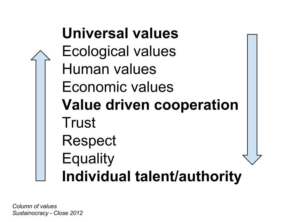 Column of Values
