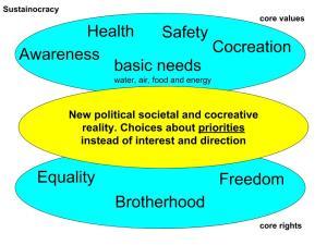 Sustainocratic Democracy